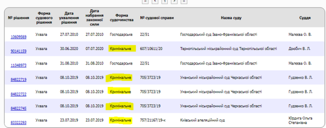 Владимир Дидух, он же Вова Морда — фигурант.